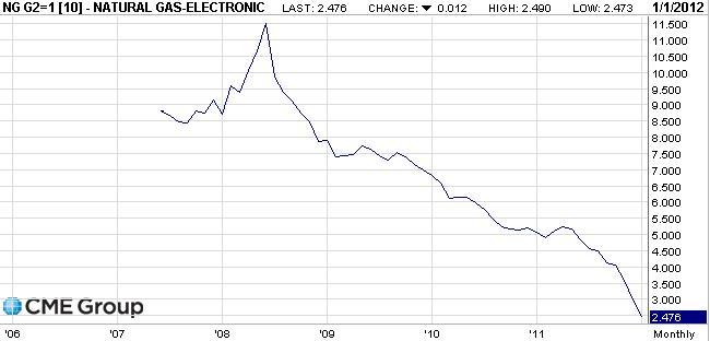 Цены на газ в США упали с $600 до $140
